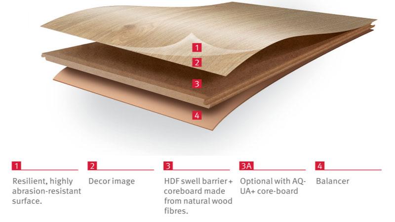 lapisan layer lantai laminate