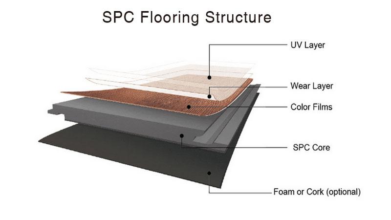 Susunan layer pada flooring SPC